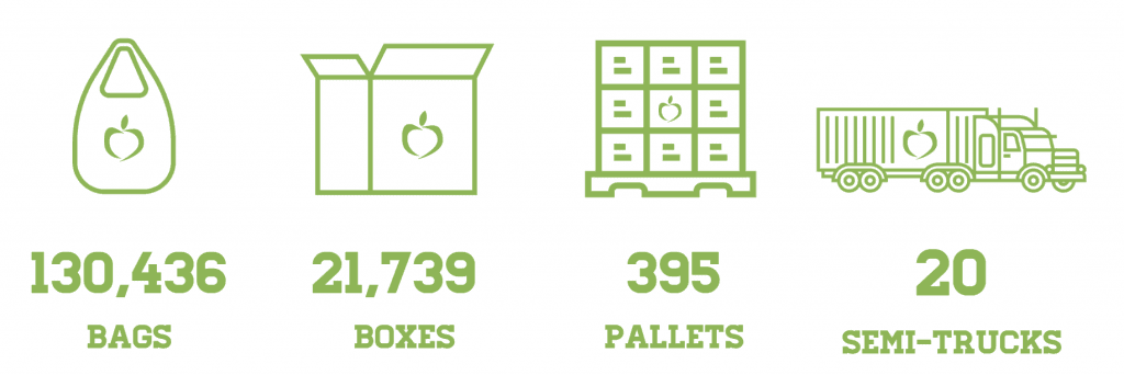 500,000 meals is equivalent to 130,436 bags, 21,739 boxes, 395 pallets, 20 semi-trucks