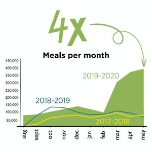 4X meals per month